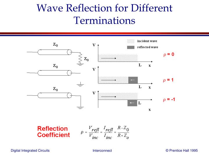 Wave Reflection for Different Terminations