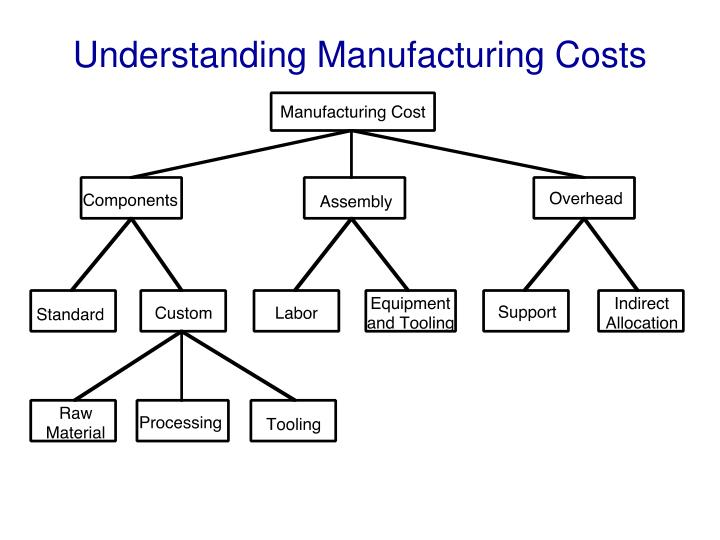 Understanding Manufacturing Costs