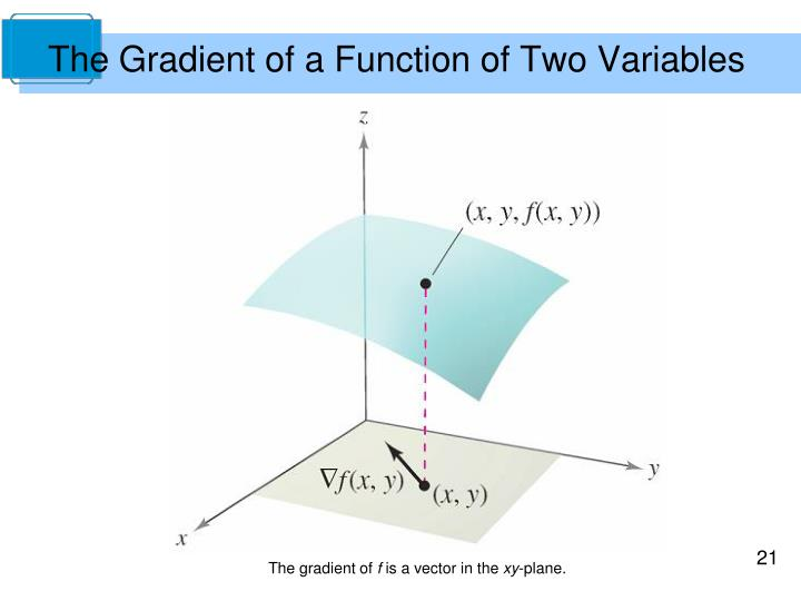 Gradient Divergence And Curl  Calculus  Chegg Tutors
