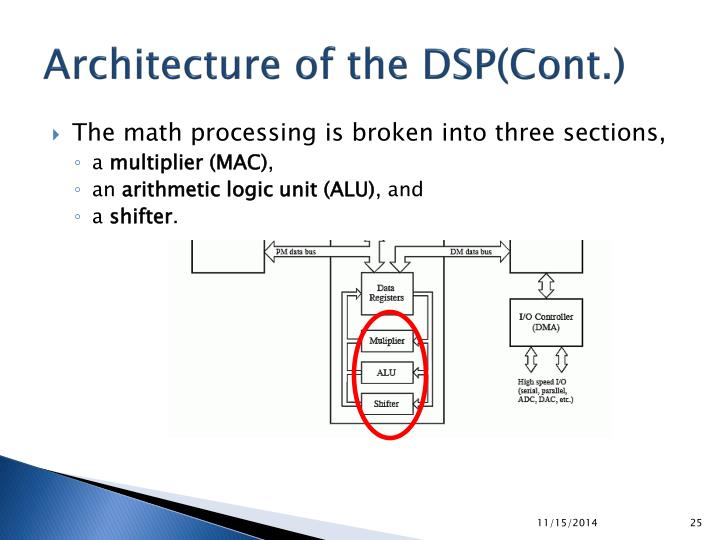Architecture of the DSP(Cont.)