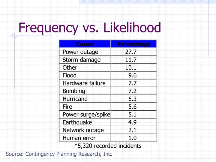 Frequency vs. Likelihood