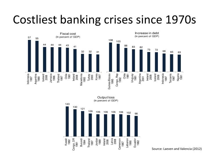 Costliest banking crises since 1970s