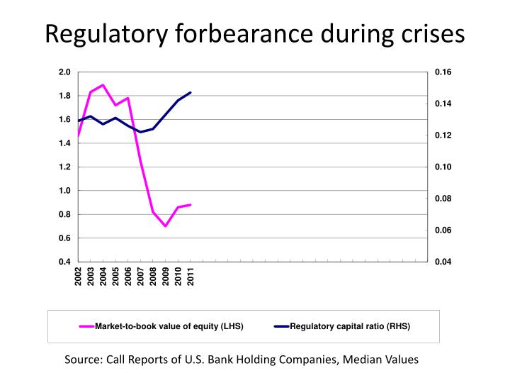 Regulatory forbearance during crises