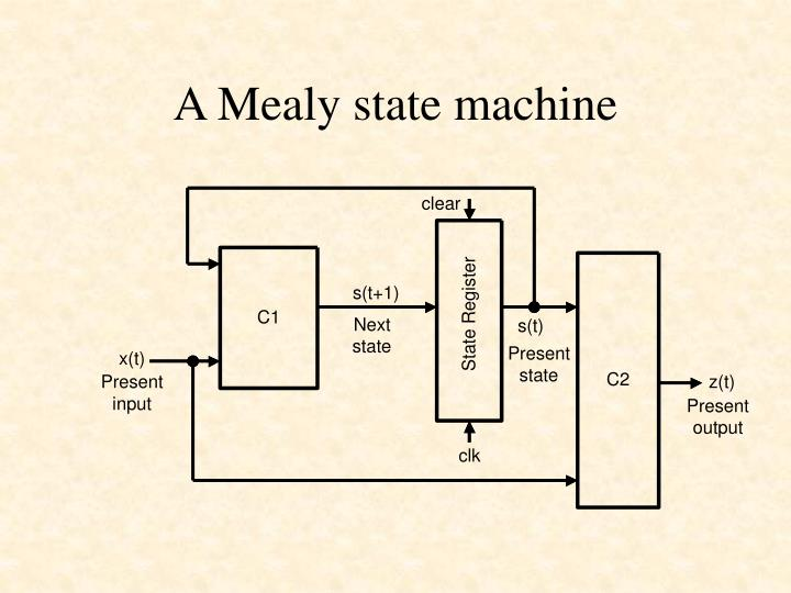 A Mealy state machine