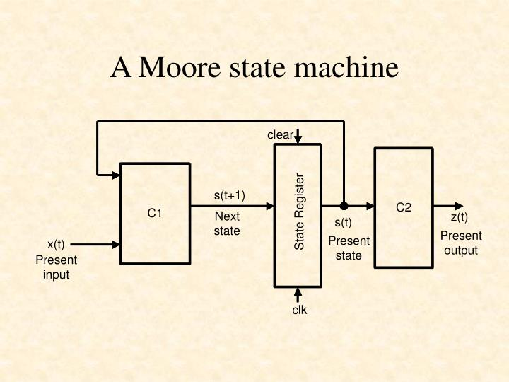 A Moore state machine