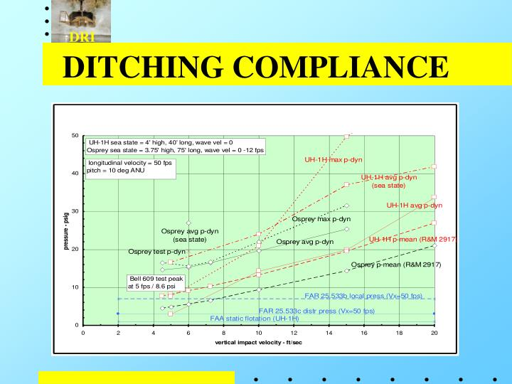 DITCHING COMPLIANCE