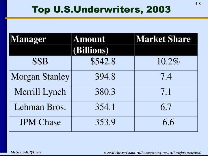 Top U.S.Underwriters, 2003