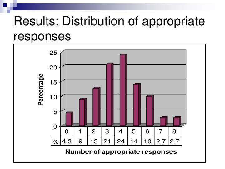 Results: Distribution of appropriate responses