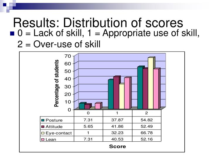 Results: Distribution of scores