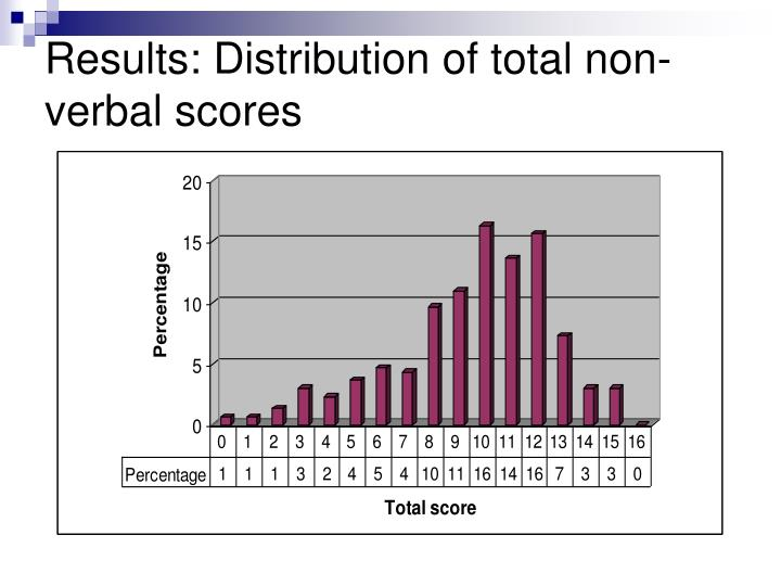 Results: Distribution of total non-verbal scores