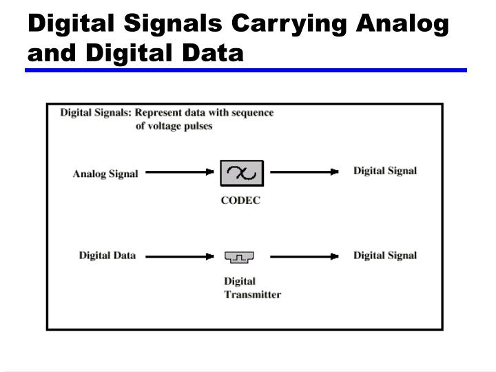 Digital Signals Carrying Analog and Digital Data