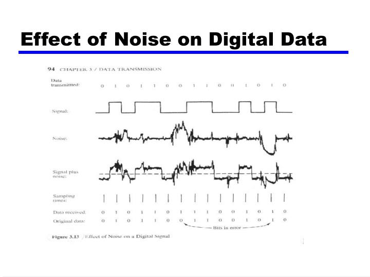 Effect of Noise on Digital Data