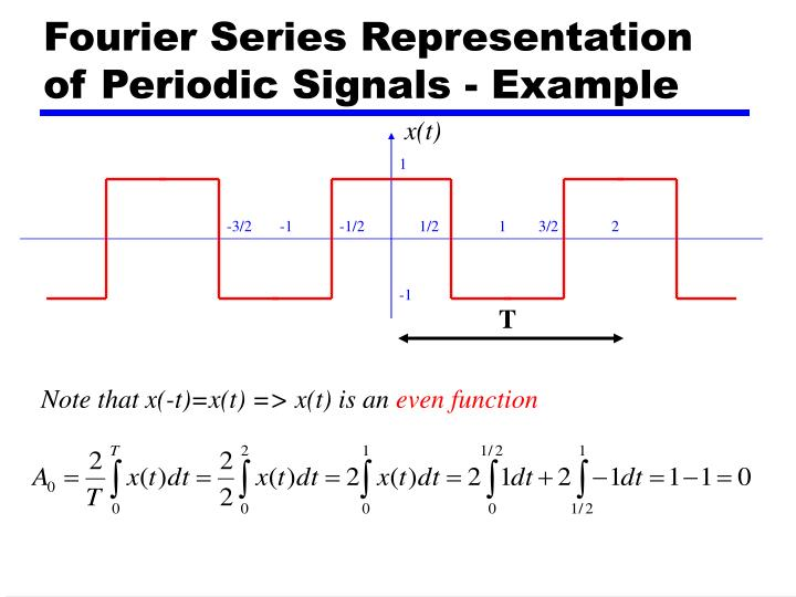 Fourier Series Representation of Periodic Signals - Example