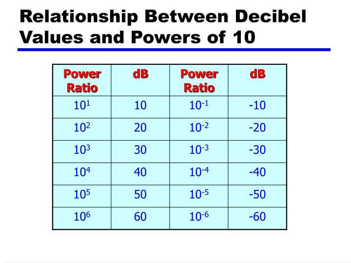 Relationship Between Decibel Values and Powers of 10