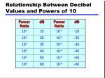 relationship between decibel values and powers of 10