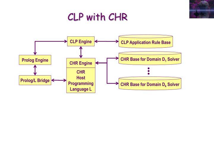 CLP with CHR