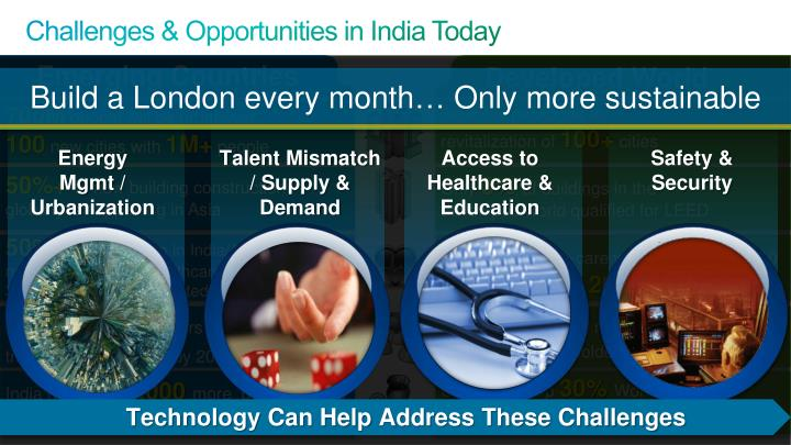Challenges & Opportunities in India Today