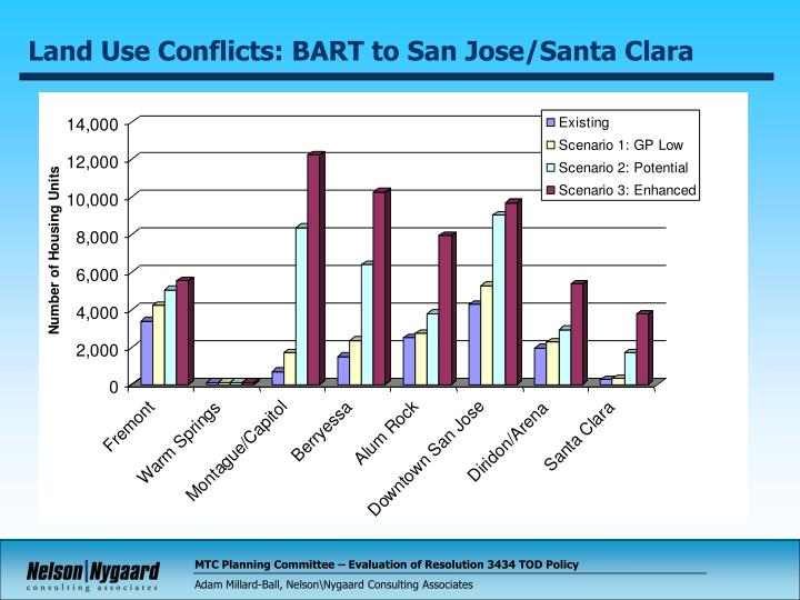 Land Use Conflicts: BART to San Jose/Santa Clara