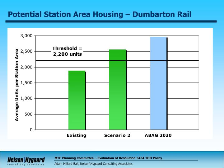 Potential Station Area Housing – Dumbarton Rail