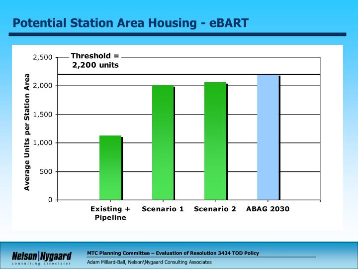 Potential Station Area Housing - eBART