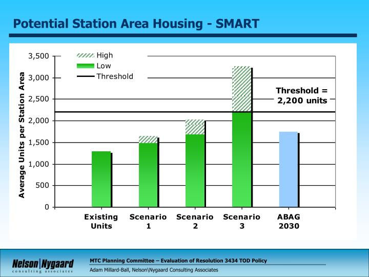 Potential Station Area Housing - SMART