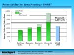 potential station area housing smart