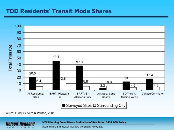 TOD Residents' Transit Mode Shares