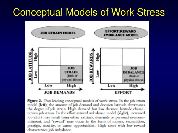 Conceptual Models of Work Stress