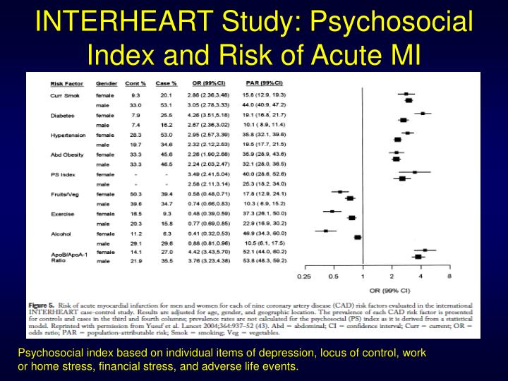 INTERHEART Study: Psychosocial Index and Risk of Acute MI