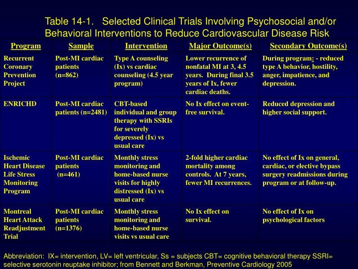 Table 14-1.   Selected Clinical Trials Involving Psychosocial and/or Behavioral Interventions to Reduce Cardiovascular Disease Risk