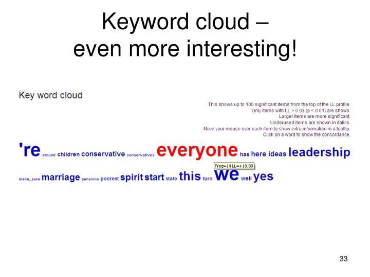 Keyword cloud –