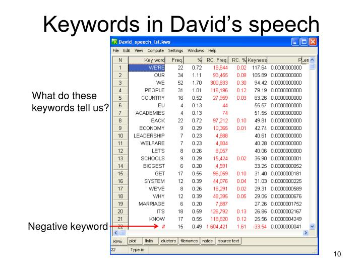 Keywords in David's speech