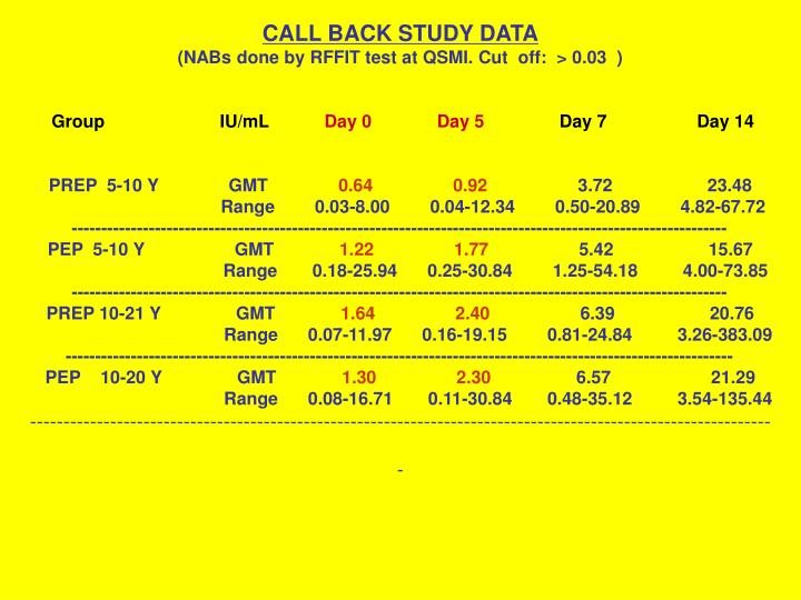 CALL BACK STUDY DATA