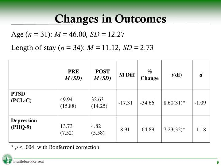 Changes in Outcomes