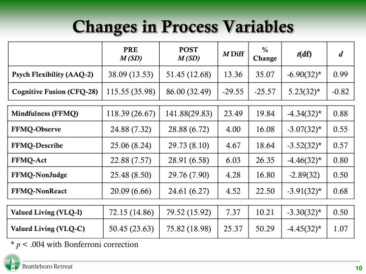 Changes in Process Variables