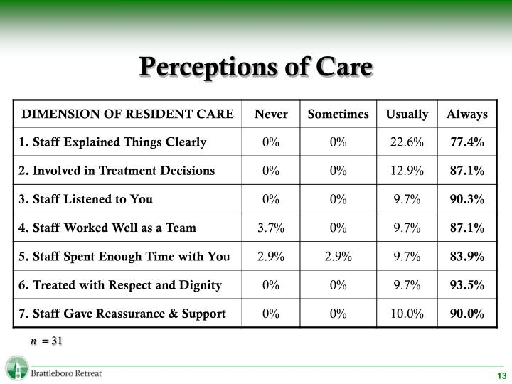 Perceptions of Care