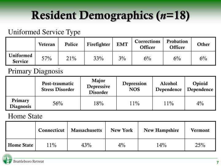 Resident Demographics (
