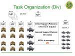 task organization div