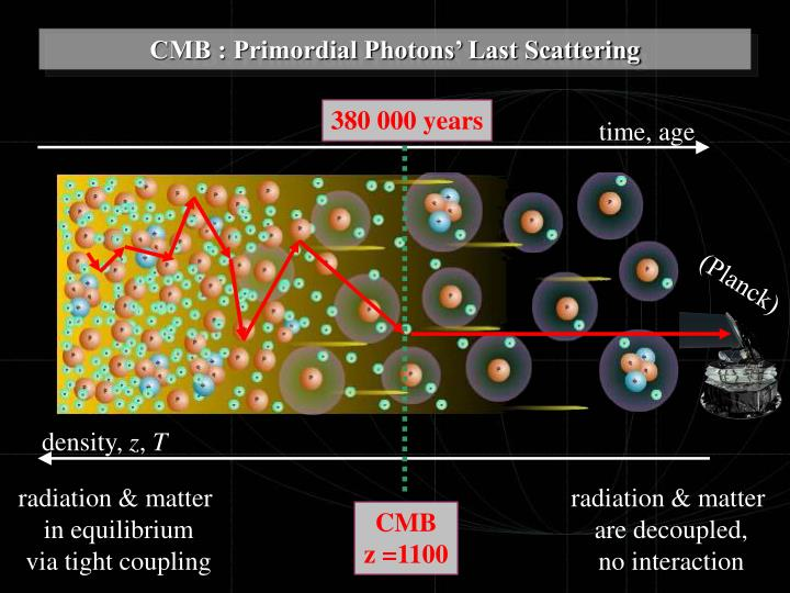CMB : Primordial Photons' Last Scattering
