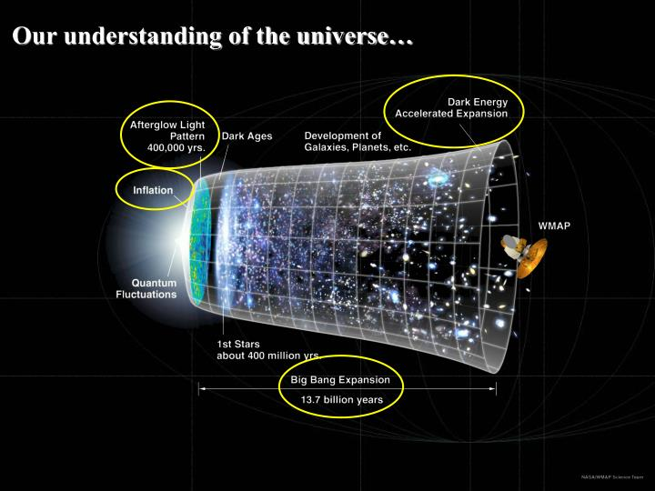 Our understanding of the universe…