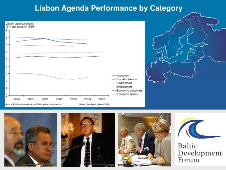 Lisbon Agenda Performance by Category