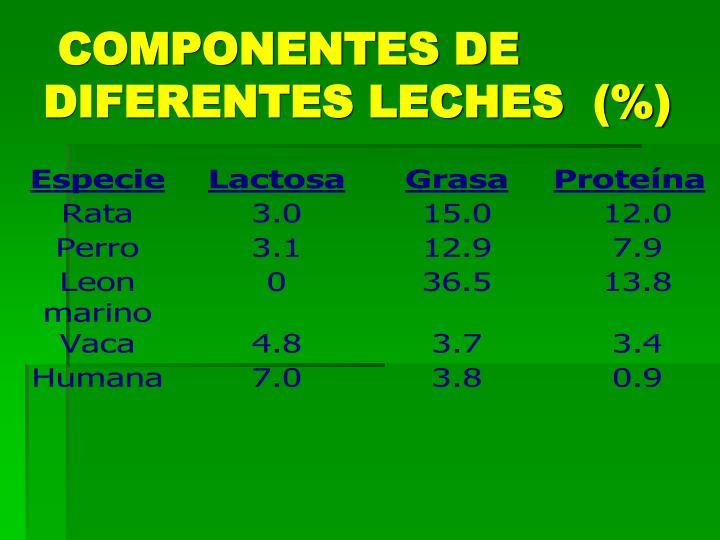 COMPONENTES DE DIFERENTES LECHES  (%)