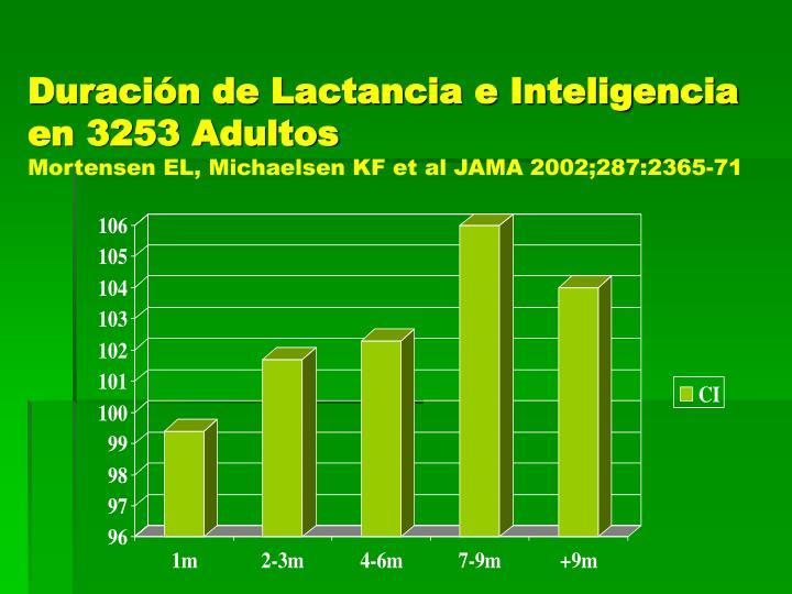 Duración de Lactancia e Inteligencia