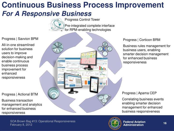Continuous Business Process Improvement