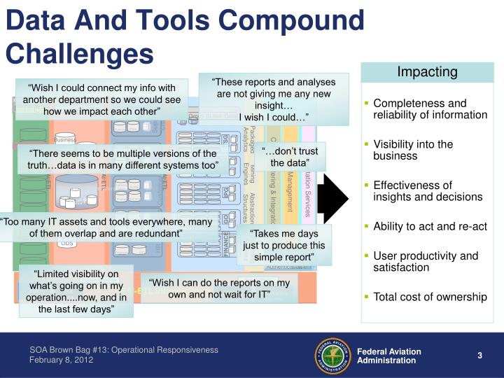 Data and tools compound challenges