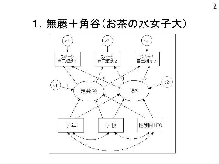 1.無藤+角谷(お茶の水女子大)