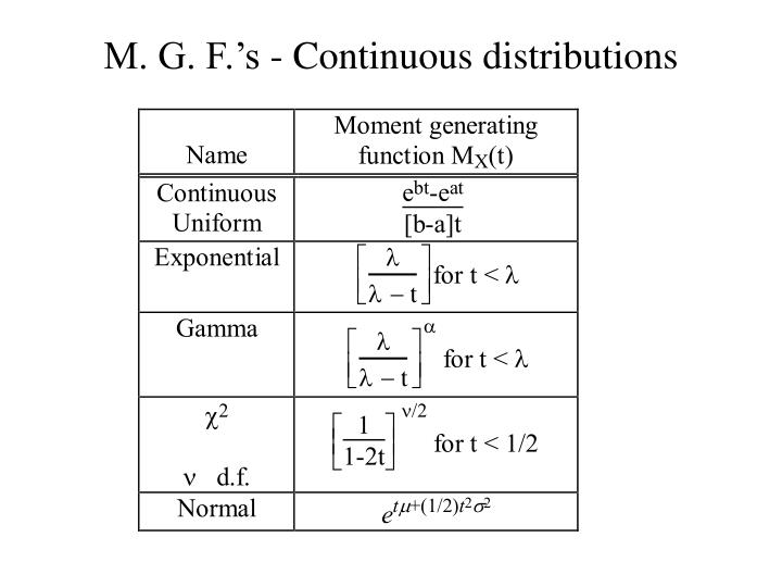 M. G. F.'s - Continuous distributions
