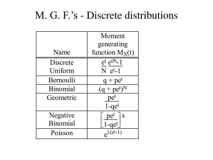 M. G. F.'s - Discrete distributions