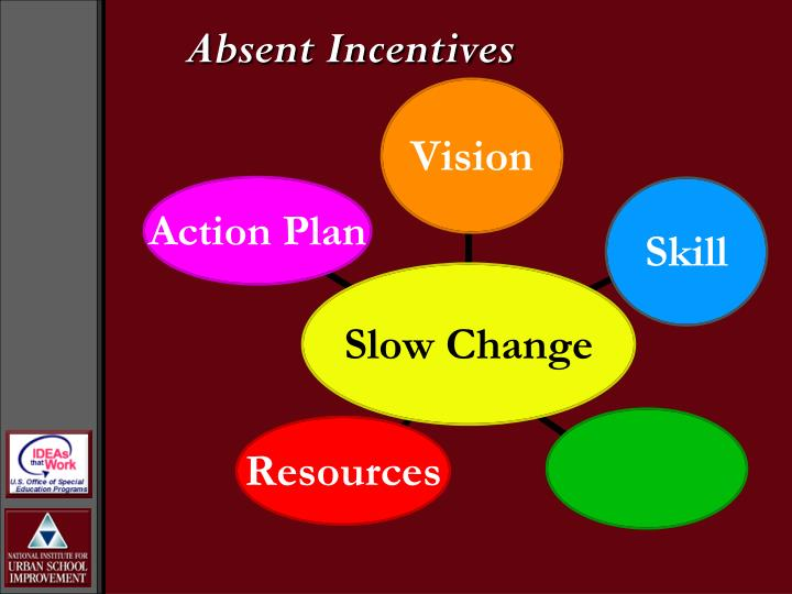 Absent Incentives