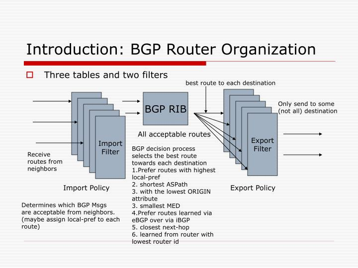 Introduction: BGP Router Organization